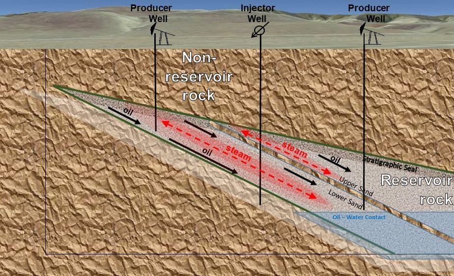 Thermal Oil Development Graphic e1602010624269