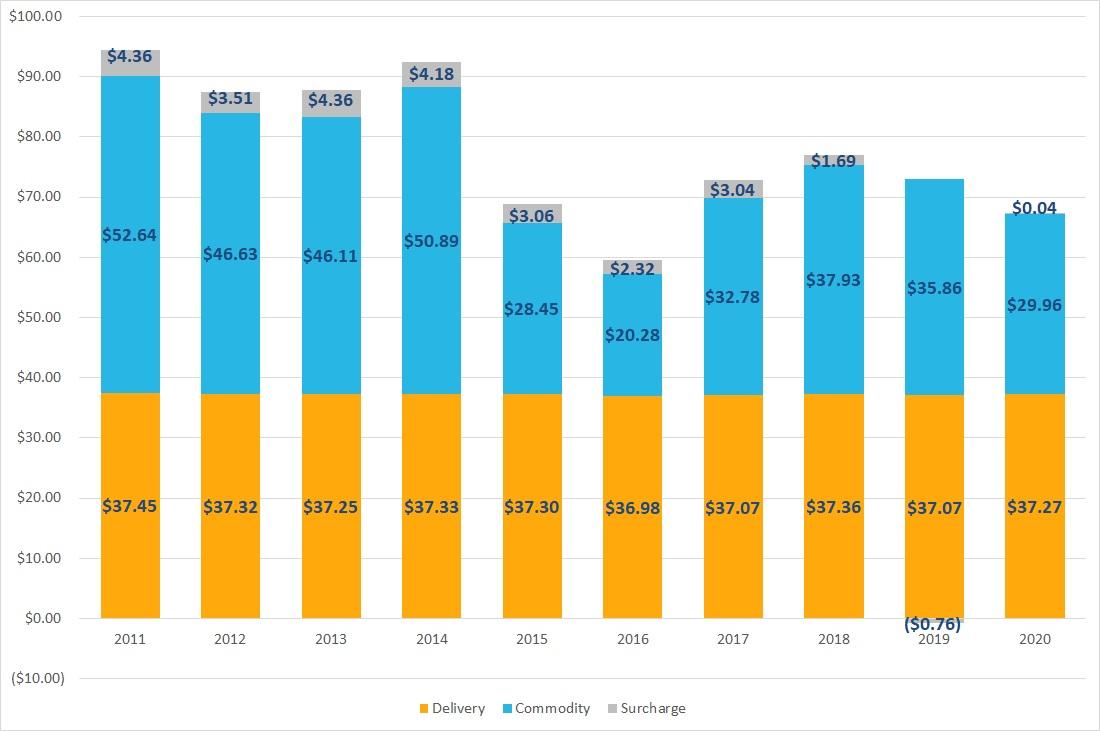 Residential Avg Monthly Bill