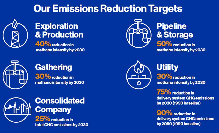 Emissions Reduction Targerts AQandE