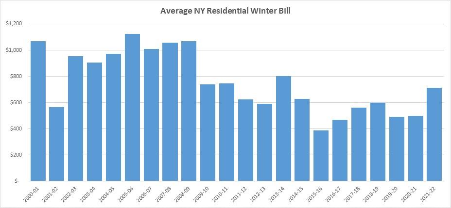 2021-22 Average NY Residential Winter Bill Chart